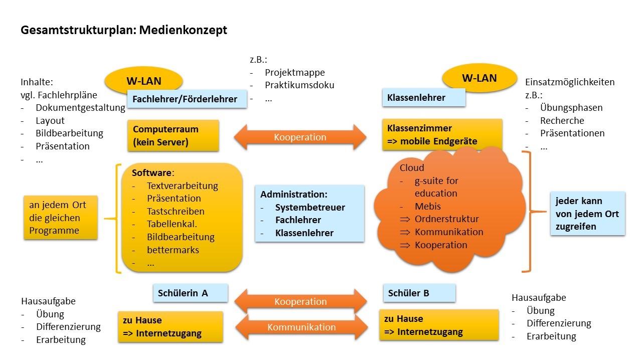Gesamtstrukturplan Medienkonzept
