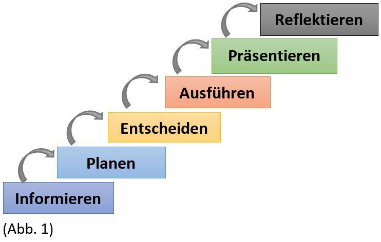 Homepage Projektprüfung Abb. 1